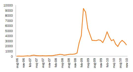 graph when joined twitter