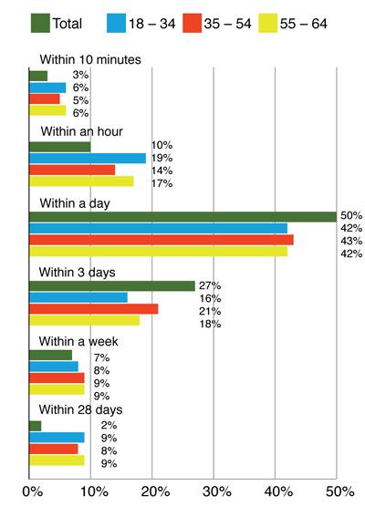 chart customer complaints