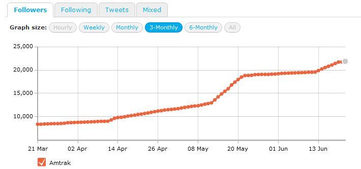 Amtrak on Twitter graph