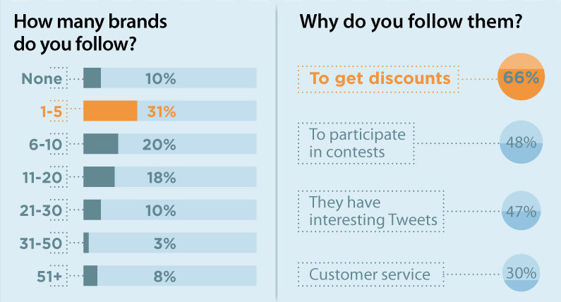 chart why we follow brands on twitter