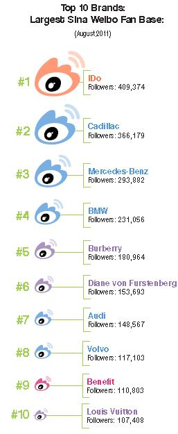 sina weibo top ten brands