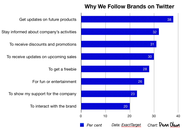 Why we follow brands on Twitter