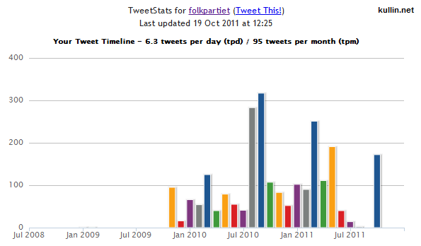 Twitter graph for Folkpartiet