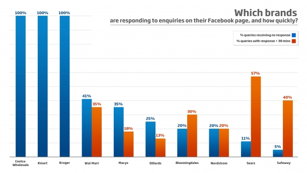 Brands on Facebook - graph of customer response rates