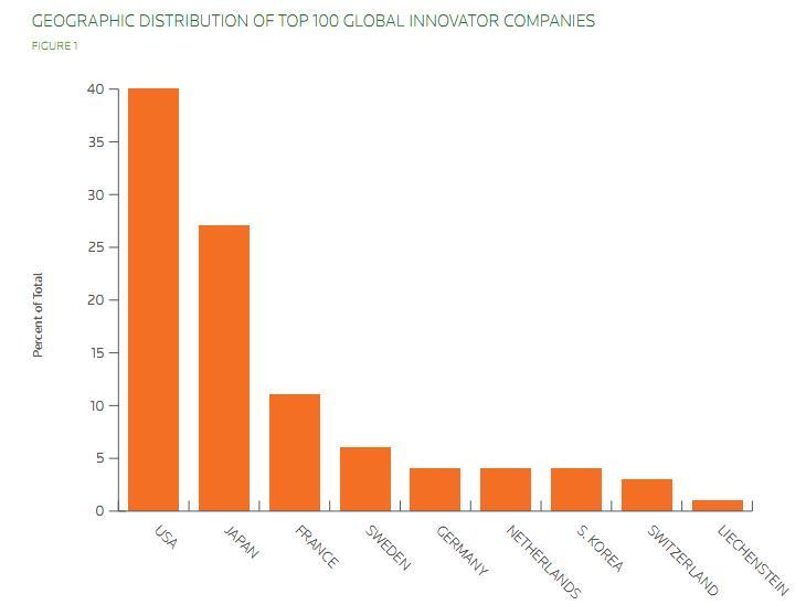 chart-top-100-global-innovators