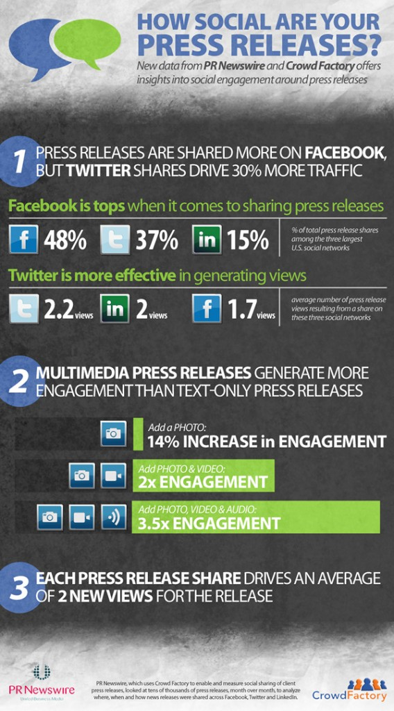infographic social media releases - sharing on Facebook, Twitter and Linkedin