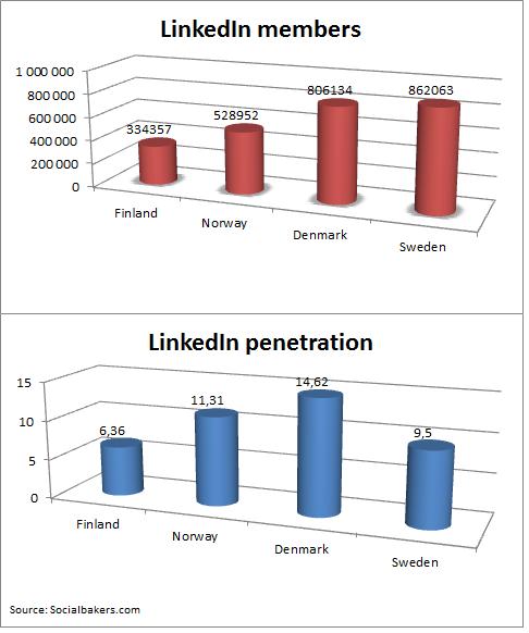 linkedin statistics sweden denmark norway finland