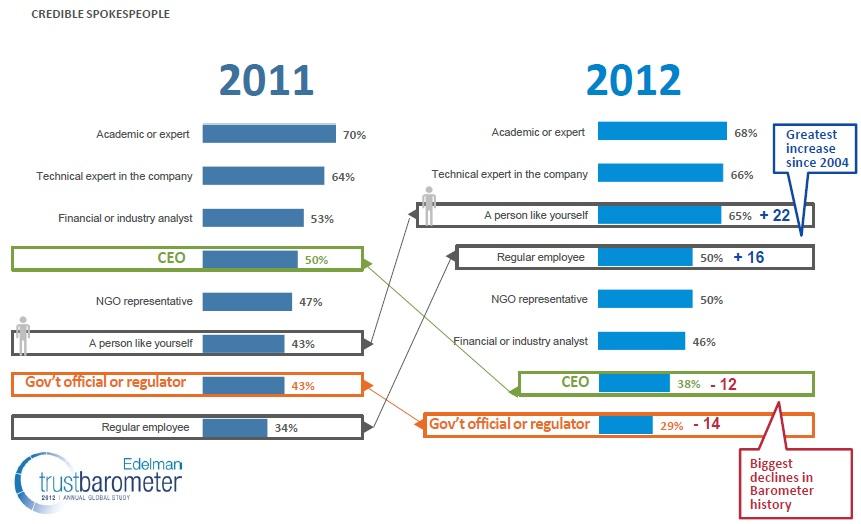 edelman-trust-2012-peers