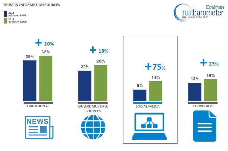 edelman-trust-barometer-2012