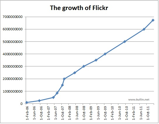 flickr-growth-2006-2012