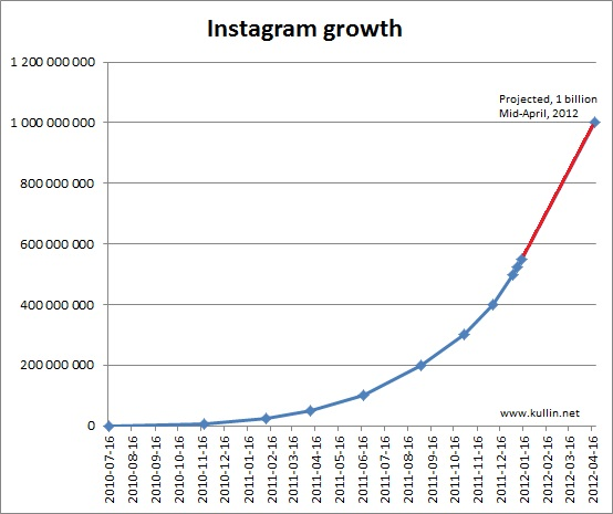 instagram-1-billion-photos