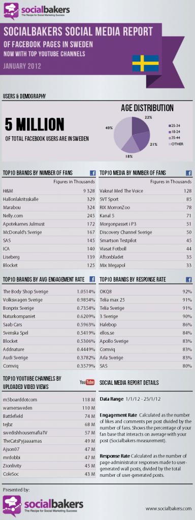socialbakers-facebook-stats-sweden-jan-2012