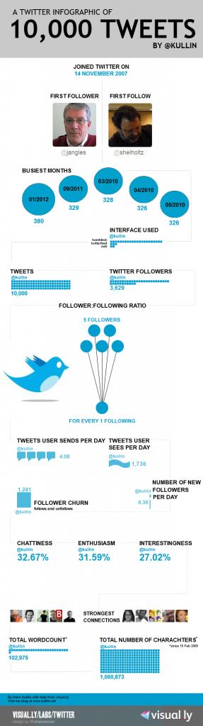 infographic-kullin-10000-tweets
