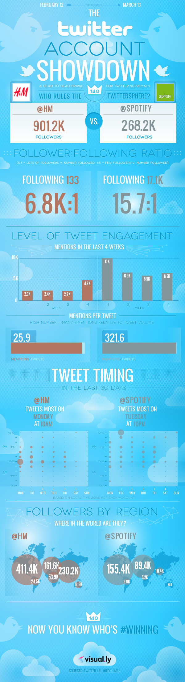 infographic-twitter