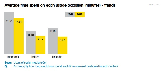 australia-social-networks-time-spent