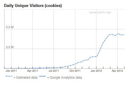 pinterest traffic graph adplanner