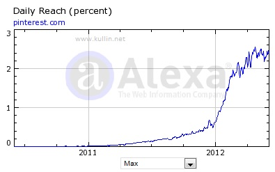 pinterest traffic graph alexa