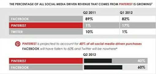 pinterest drive 40 percent of social media sales infographic