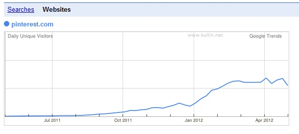 pinterest traffic graph google trends