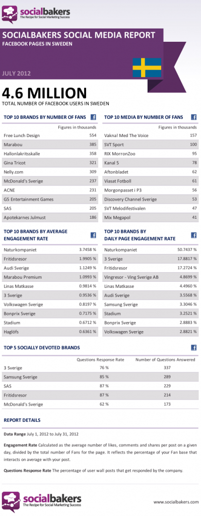 Top Facebook pages for Sweden July 2012 Socialbakers