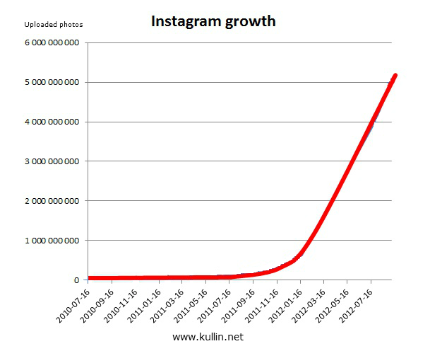 instagram growth chart sept 2012