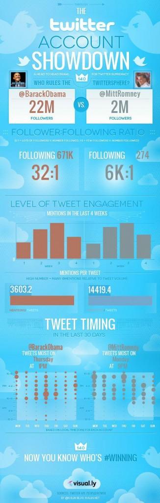 infographic Obama vs Romney Twitter