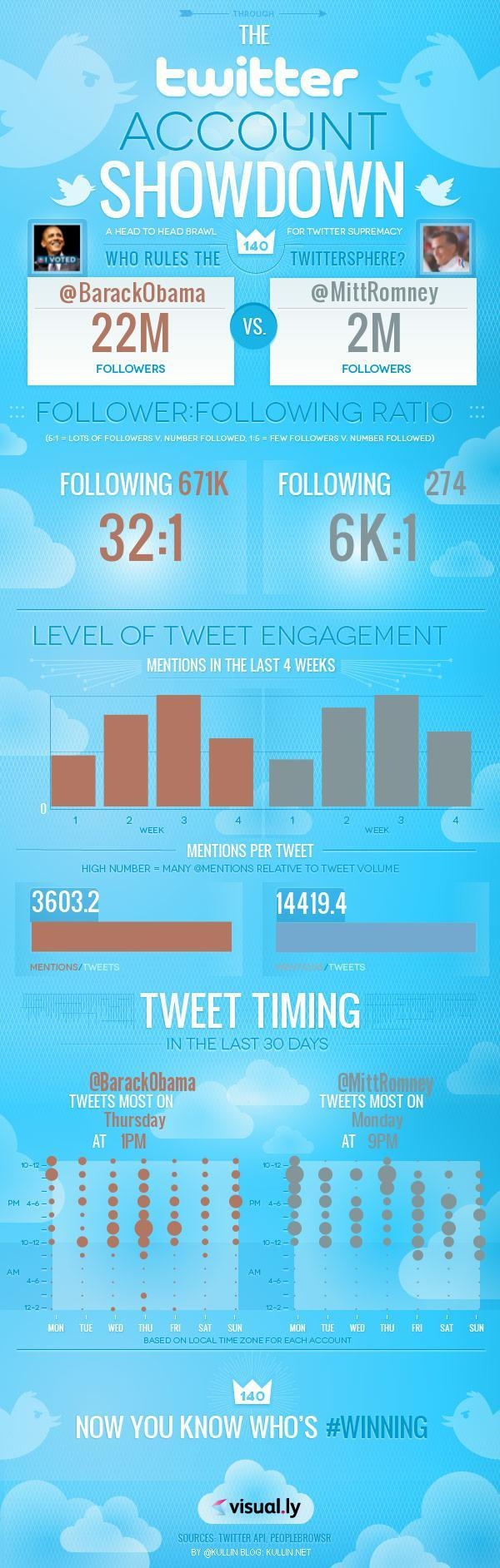 infographic Obama vs Romney Twitter