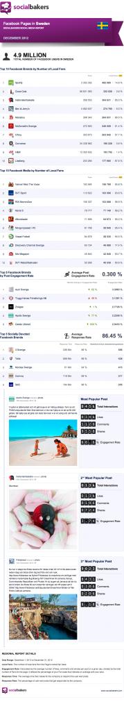 facebook pages sweden dec 2012
