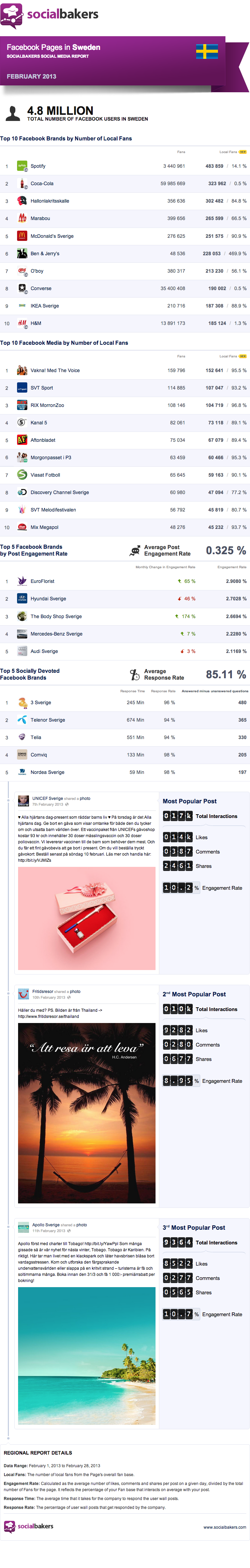 top facebook pages sweden feb 2013