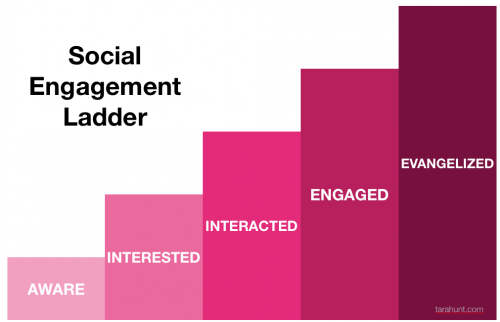 ladder_of_social_engagement