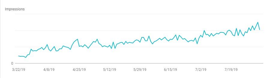 impressions in Google search graph